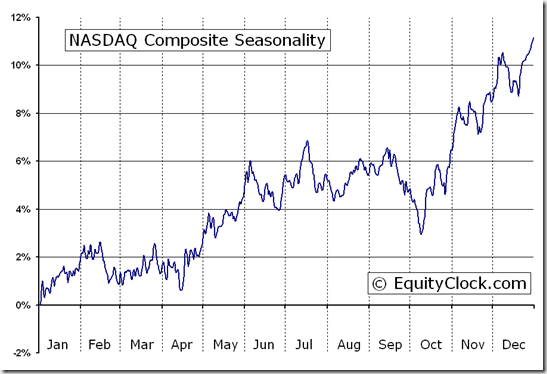 NASDAQ Composite (^IXIC) Index Seasonal Chart | Equity Clock