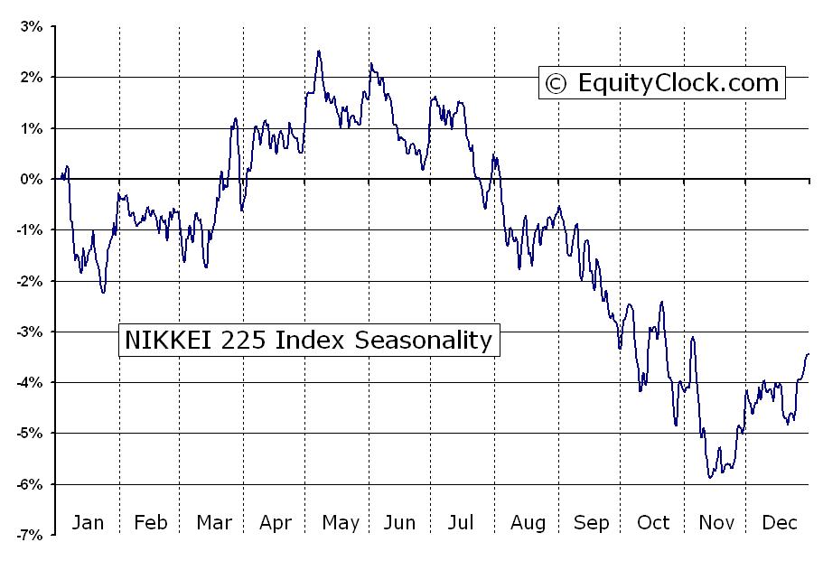 Nikkei 225 price forex индикатор zigzag который не перерисовывается