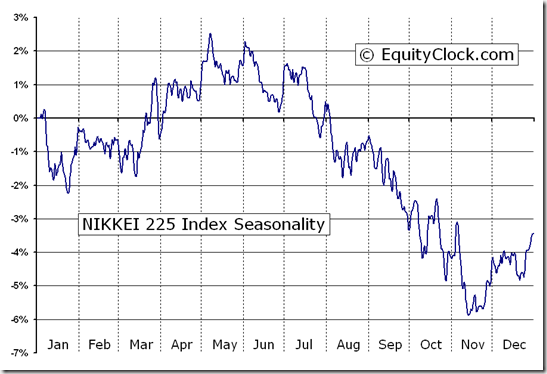 NIKKEI 225 Index (^N225) Seasonal Chart