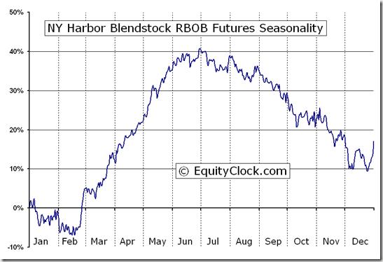 NY Harbor Blendstock RBOB Futures (RB) Seasonal Chart