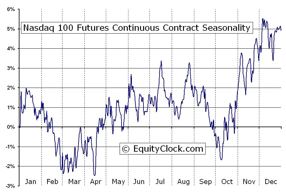 Nasdaq 100 Futures Nd Seasonal Chart
