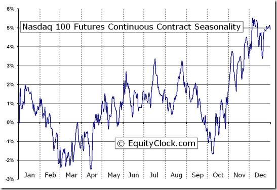 Nasdaq 100 Futures (ND) Seasonal Chart