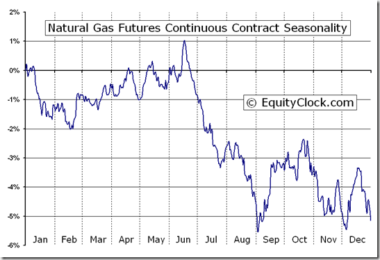 Natural gas futures ng seasonal chart equity clock