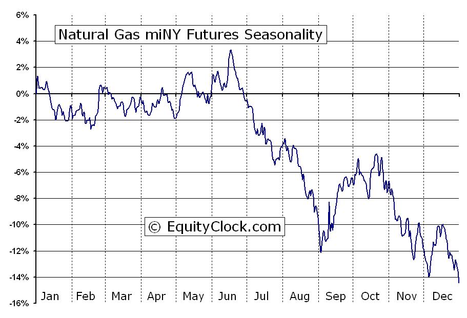 Natural Gas Futures Symbol