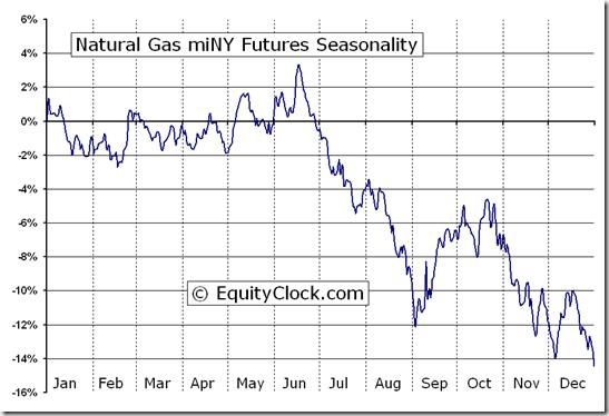 Natural Gas miNY Futures (QN) Seasonal Chart