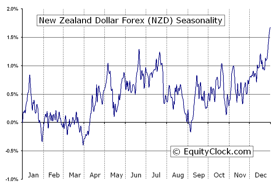 Forex nz dollar news