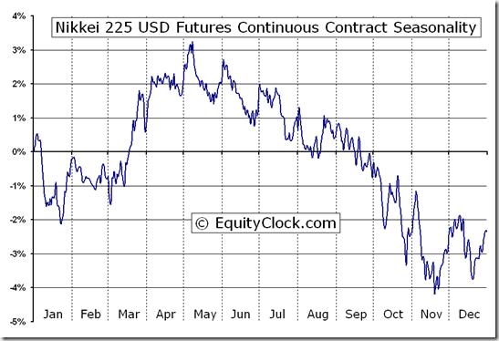 Nikkei 225 USD Futures (NK) Seasonal Chart