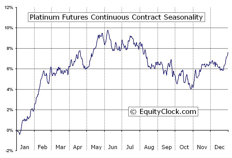 Platinum Futures (PL) Seasonal Chart | Equity Clock