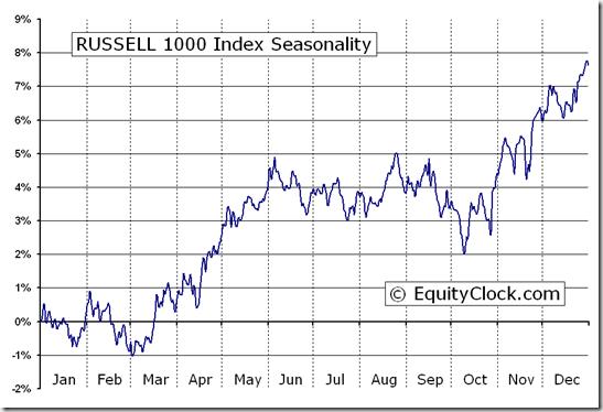 RUSSELL 1000 Index (^RUI) Seasonal Chart