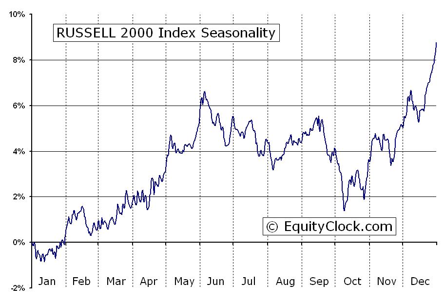 Russell 2000 Index Rut Seasonal Chart Equity Clock
