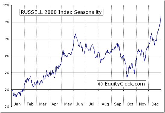 RUSSELL 2000 Index (^RUT) Seasonal Chart
