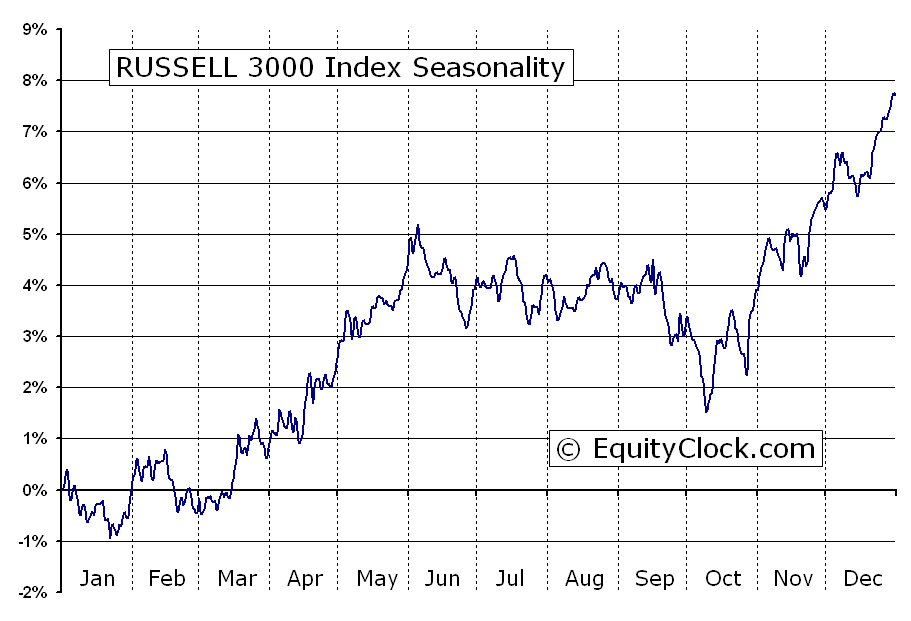 russell 3000 index