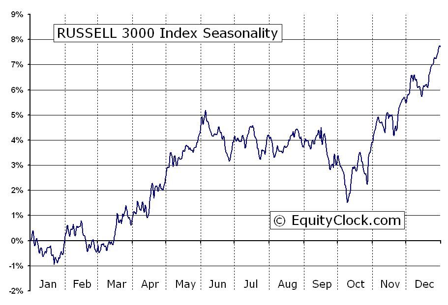 Russell 3000 Index Rua Seasonal Chart Equity Clock