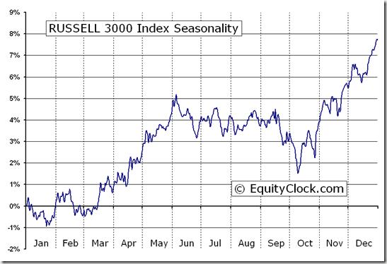 RUSSELL 3000 Index (^RUA) Seasonal Chart