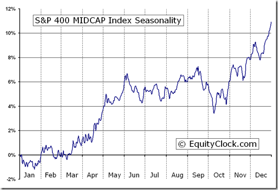 S&P 400 MIDCAP Index (^MID) Seasonal Chart