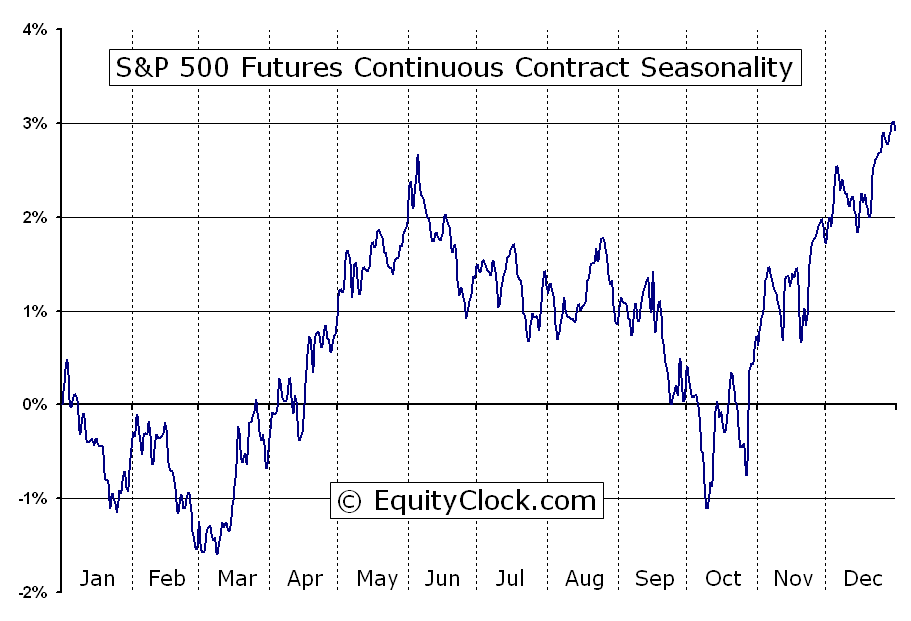 S p 500 futures sp seasonal chart equity clock
