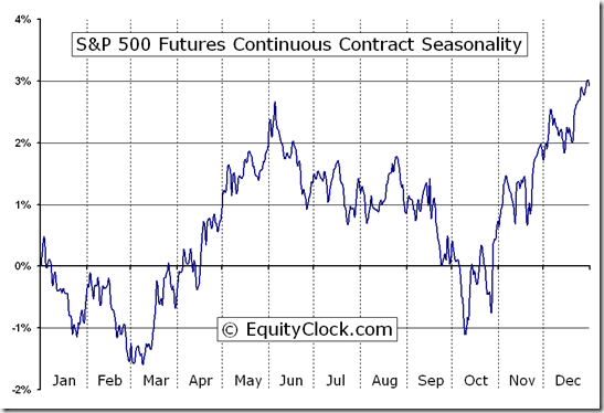 S&P 500 Futures (SP) Seasonal Chart