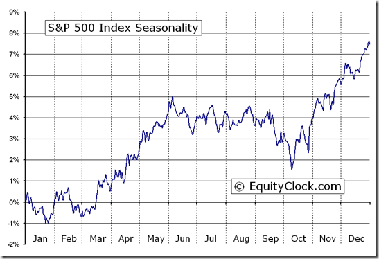 S&P 500 Index (^GSPC) Seasonal Chart