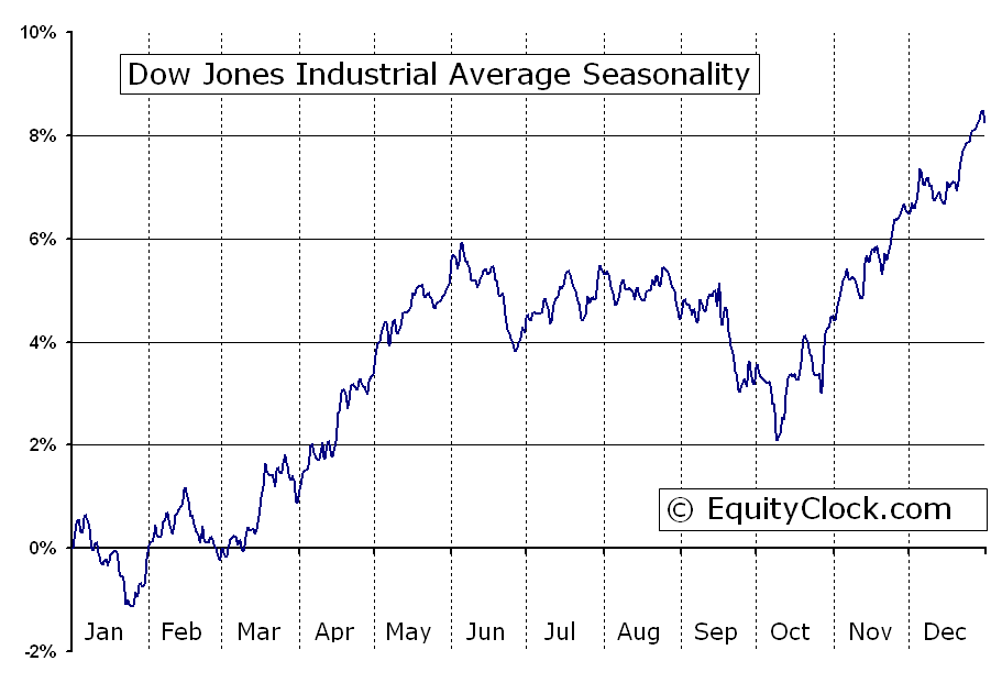 Dow jones industrial average dji seasonal chart equity clock