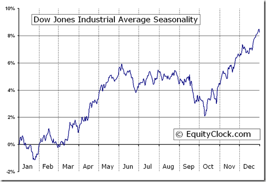 Dow Jones Industrial Average (^DJI) Index Seasonal Chart
