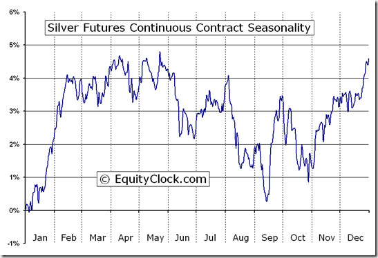 Silver Futures (SI) Seasonal Chart