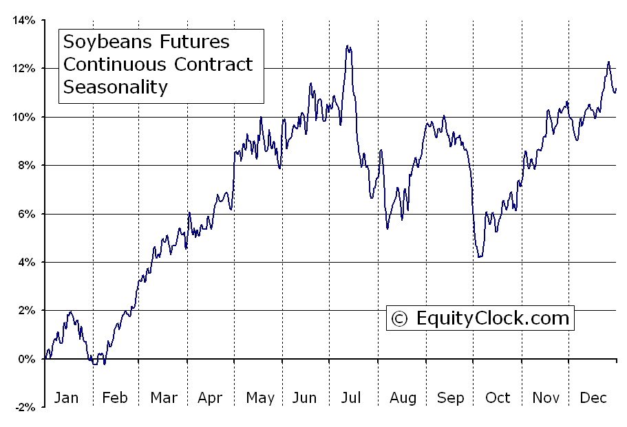 Soybeans futures s seasonal chart equity clock