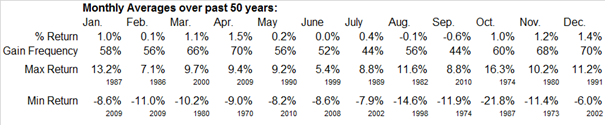 S&P 500 seasonality (month by month); SOURCE: equityclick.com