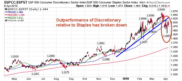 Stock Market Outlook for April 9, 2018