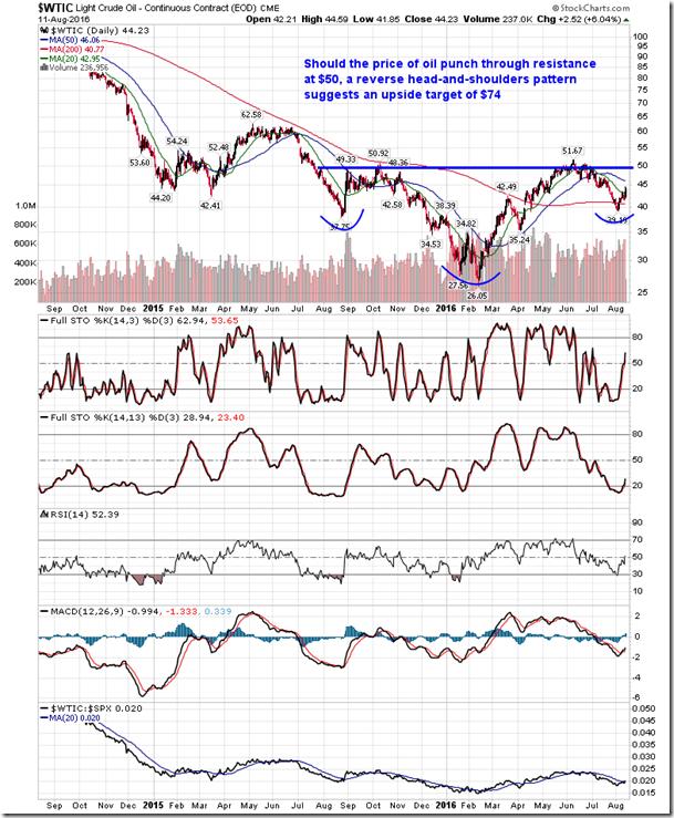 Stock Market Outlook for August 12, 2016