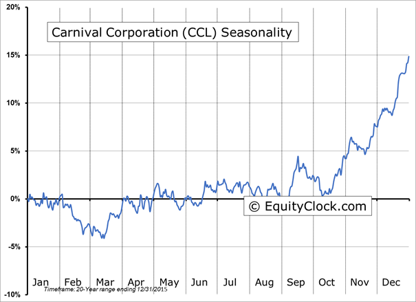 Ccl stock options