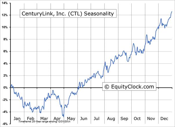 Ctl stock options
