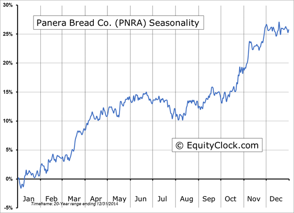 Pnra stock options