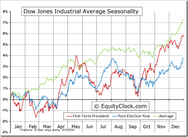 DJIA Seasonal Chart