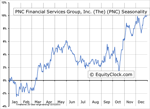 Pnc stock options
