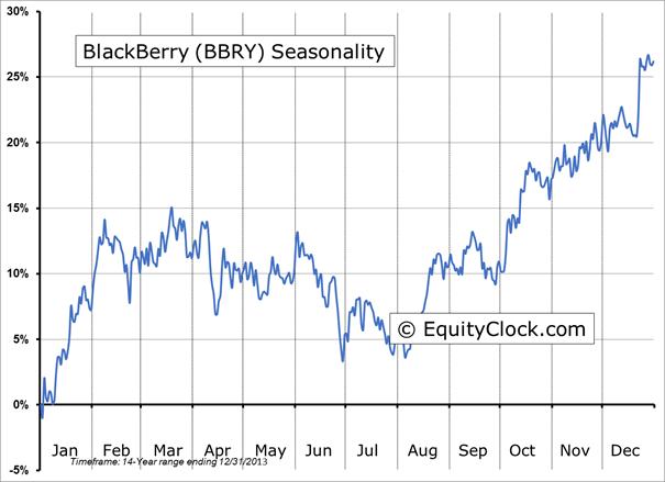 Bbry Stock Call Options - Bbry Option Chain BlackBerry Limited Stock - Yahoo Finance