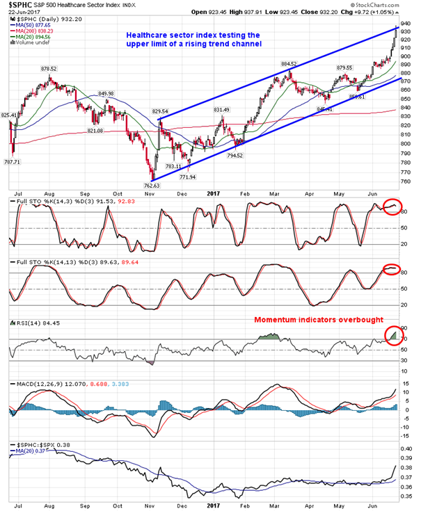 Healthcare sector index testing trend channel resistance, on
