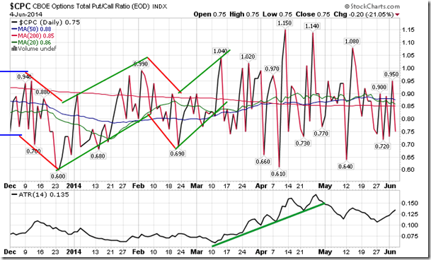 Sentiment on wednesday as gauged by the put call ratio ended bullish