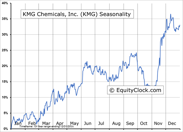 Access detailed information about the Kmg Chemical Inc (KMG) Share including Price, Charts, Technical Analysis, Historical data, Kmg Chemical Inc Reports and more. futures), cryptocurrencies, and Forex prices are not provided by exchanges but rather by market makers, and so prices may not be accurate and may differ from the actual .