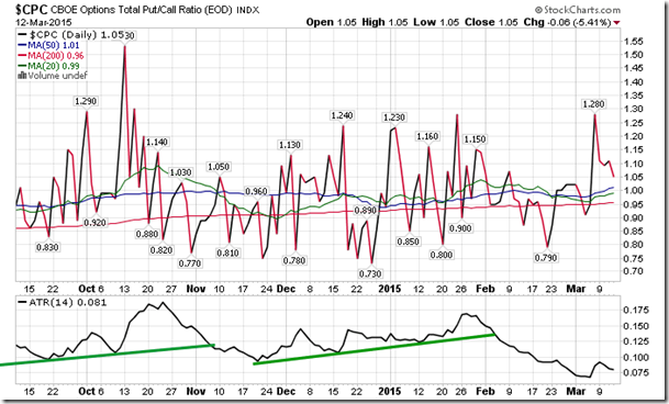 Sentiment on thursday as gauged by the put call ratio ended bearish