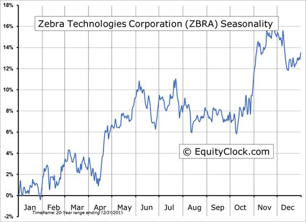 equityclock com/pictures/Stock-Market-Outlook-for-