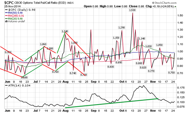 Sentiment on tuesday as gauged by the put call ratio ended close to