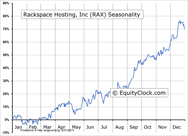 Rax stock options