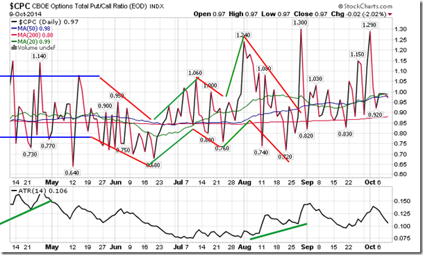 Sentiment on thursday as gauged by the put call ratio ended around