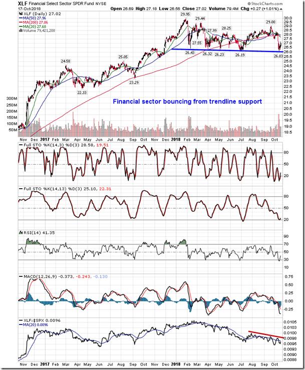 Stock Market Outlook for October 18, 2018