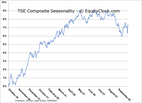 Horizons Seasonal Rotation Etf Tsxhac