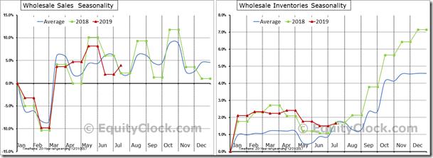 Wholesale_Trade