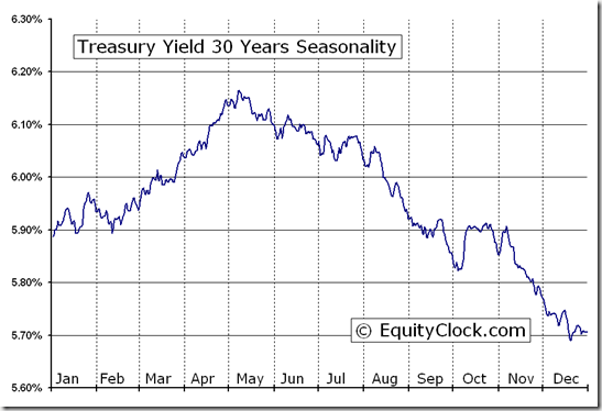 Treasury Yield 30 Years (^TYX) Seasonal Chart