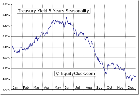 Treasury Yield 5 Years (^FVX) Seasonal Chart