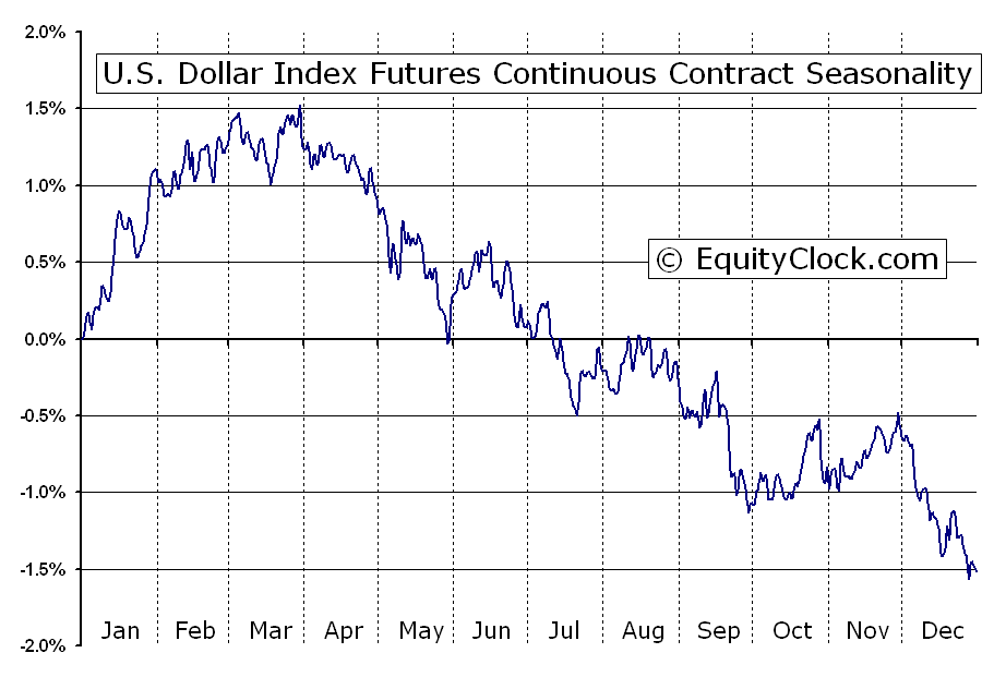 U S Dollar Index Futures Dx Seasonal Chart