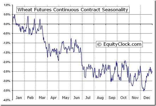 Wheat Futures (W) Seasonal Chart